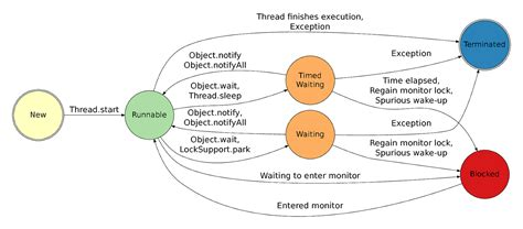 how to implement thread in java with exle