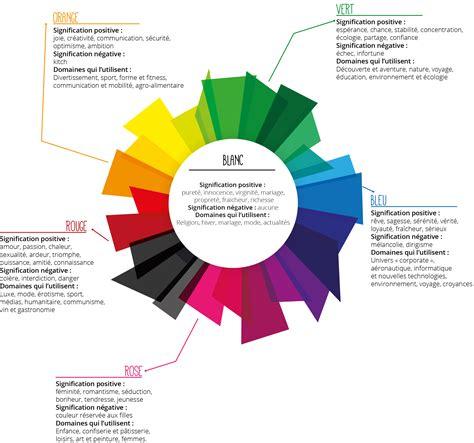 signification de layout en francais identit 233 visuelle l importance et la signification des