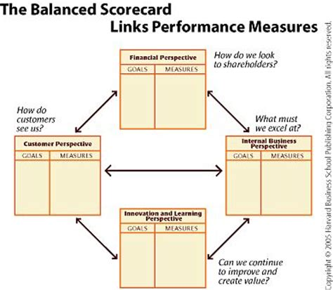 The Best Article Balanced Scorecard Kaplan Norton 10 best images about strategic use of erp systems bco6615 sapvu on shorts michael