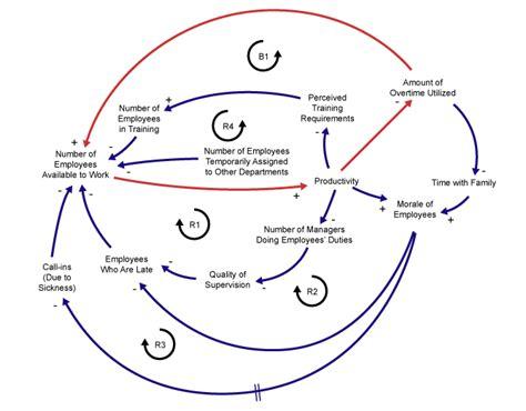 causal loop diagram tool causal loop diagrams known analytical tool