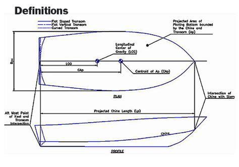boat walk definition predicting bad behavior professional boatbuilder magazine