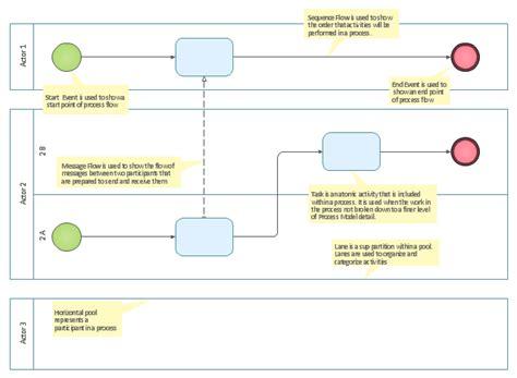 process diagram template business process diagram template visio smartdraw diagrams
