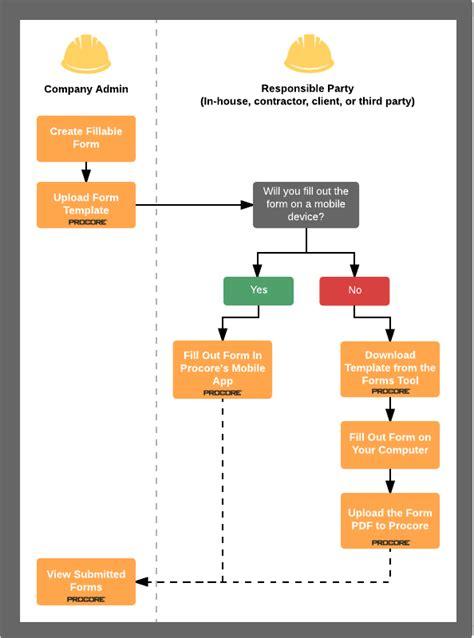 interactive workflow interactive workflow diagrams procore