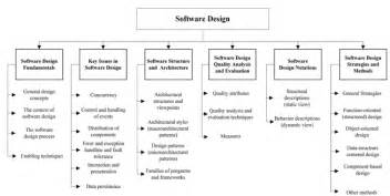 Esign Software software design house style pictures