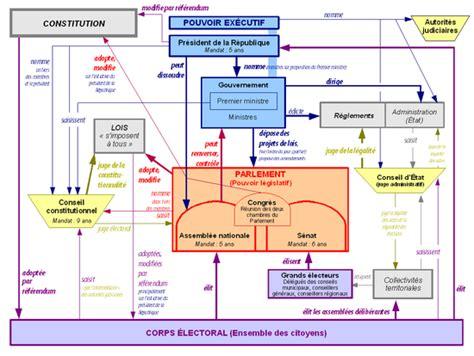 Resume Executif Definition Assembl 233 E Nationale Wikip 233 Dia