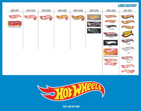 Hot Wheels Logo « Michael Endreola