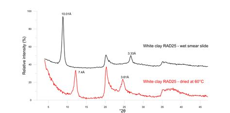 xrd pattern of halloysite halloysite occurrence at the karstified contact of