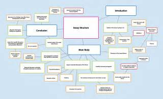 The Structure Of An Essay by Essay Structure Esl Essay Structure Essay Structure