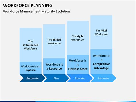 workforce planning template workforce planning powerpoint template sketchbubble