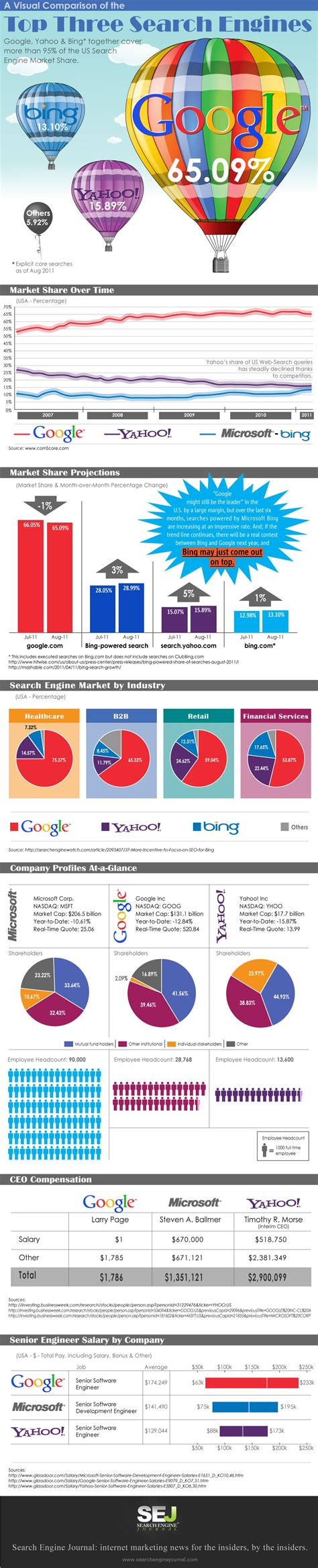 Top Search Engines For Comparison Of The Top Three Search Engines Yahoo
