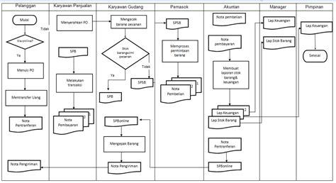flowchart sistem hanya ada sari flowchart dan kamus data sistem yang diusulkan