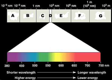 quia general chemistry the electromagnetic spectrum