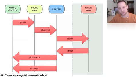 git basic workflow git basics drupalize me