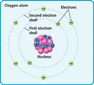 How Many Protons Are In Oxygen All About Atoms Take A Closer Look Large And Small
