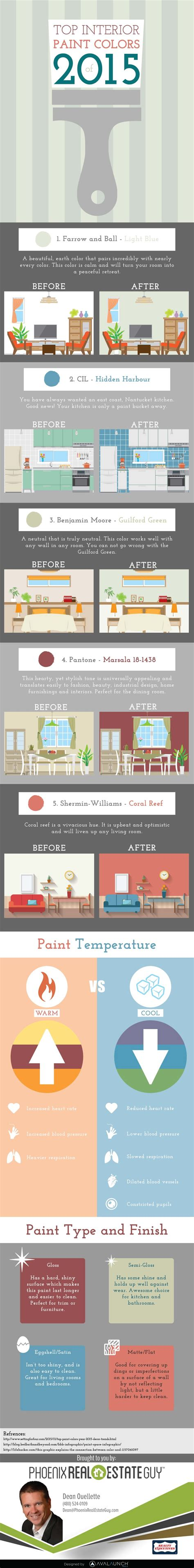 popular interior paint colors when selling your home