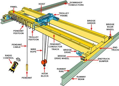 cm hoist wiring diagram cm chain hoist parts wiring