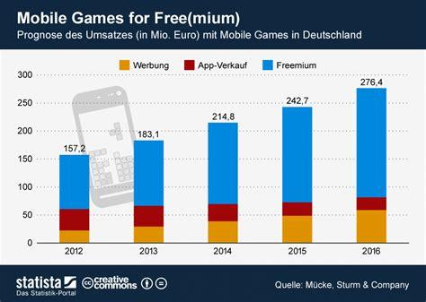 mobile de deutschland mobile in deutschland statistik