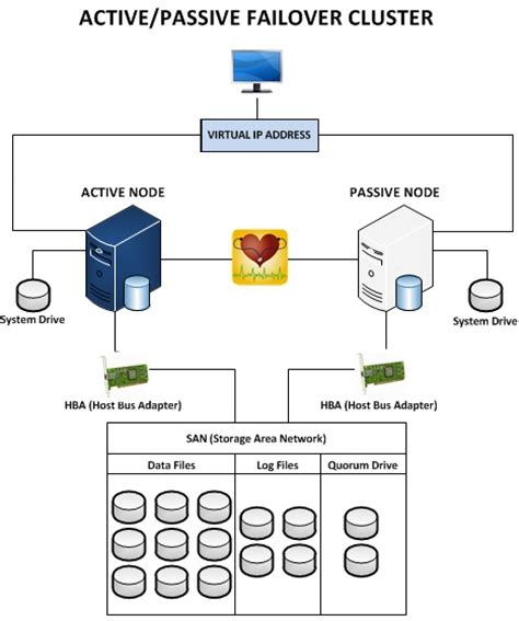 clustering in sql server 2008 with diagram sql server 2008 r2 high availability options for temenos