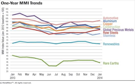 monthly report: metal price index trends – january 2014