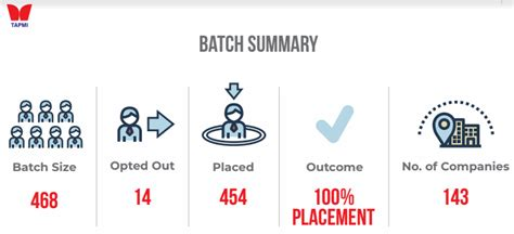 Mba Placements Pagalguy by Tapmi Repeats Success 100 Placement For Consecutive 30