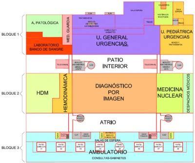 layout definicion wikipedia distribuci 243 n en planta funcional doe wiki