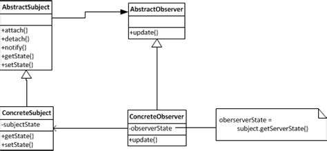 observer pattern in java implementation design pattern implement the observer pattern in java