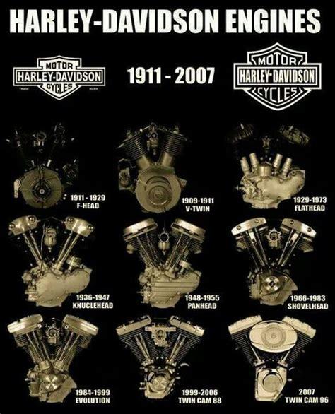 Harley Davidson Types by Harley Davidson Harley Davidson Engines And Engine On