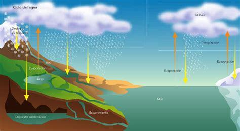 imagenes de cambios temporales y permanentes ciencias naturales tema 2 importancia de las