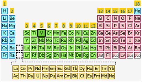 V Periodic Table by Vanadium The Periodic Table At Knowledgedoor