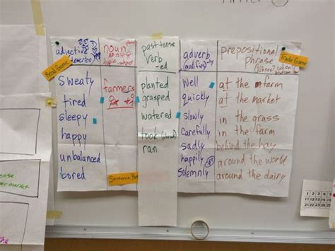 sentence pattern chart glad sentence patterning chart project glad guided oral