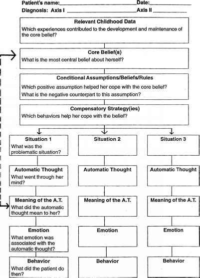 conceptualization template cognitive therapy focusses on cognition and behaviour