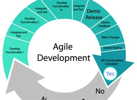 the age of agile how smart companies are transforming the way work gets done books agile software development agile app co