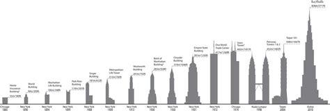 tallest building in the world custom essay