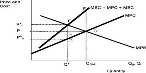partial equilibrium assignment point