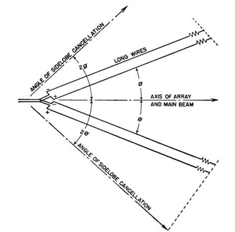 Antenna Design Engineer by Radio Antenna Engineering V Antennas