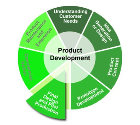 simple pattern development and production cutting edge product development