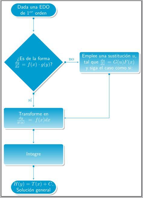 tikz flowchart diagrams defining style of flowchart tikz tex