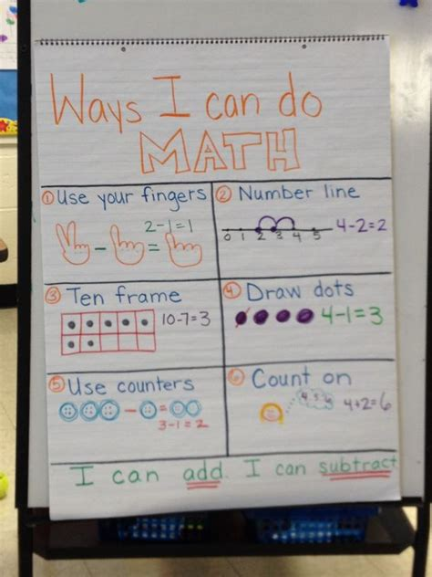 pattern strategy math kindergarten math strategies anchor chart addition and
