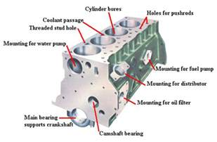 components of automobile engine mechanical engineering