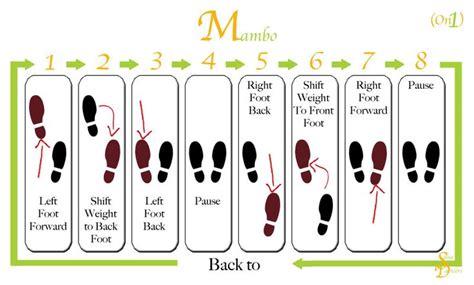 basic swing dance steps dance steps diagram www imgkid com the image kid has it