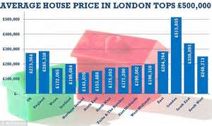 buying a house in london guide uk house prices up 11 7 in a year with properties in london soaring by 20 daily mail online