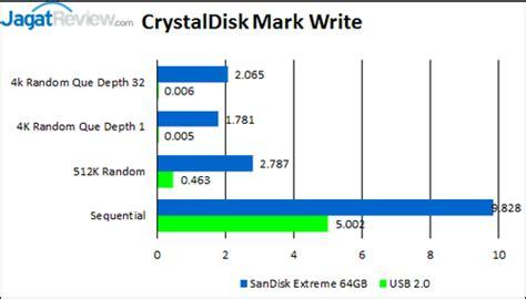 Pasaran Sandisk 16gb review sandisk ultra dual usb drive 16 gb flash disk untuk smartphone tablet dan pc jagat
