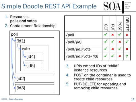 doodle poll definition soa2010 soa with rest