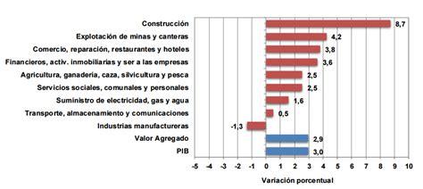pib de colombia 2016 producto interno bruto colombia 2015