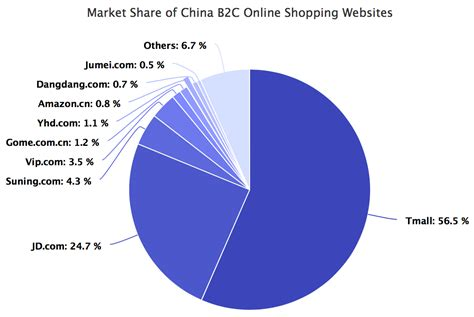 Of Michigan Mba Statistics by Why And Ebay Lost In China Marketplace Pulse