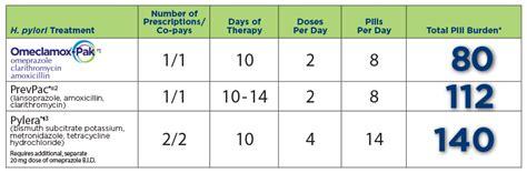 omeprazole dose for dogs amoxicillin dosage h pylori treatment how to take dapoxetine 60