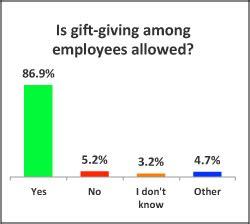gift exchange interest surveys 2015 survey results hr daily advisor