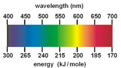 color spectrum energy levels the color of is not enlightened consciousness