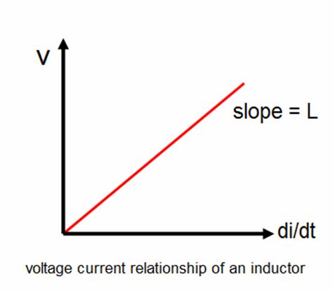 inductor current voltage graph inductor electrical circuits