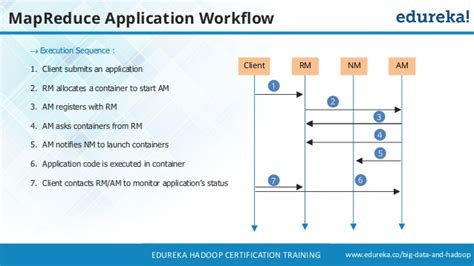 mapreduce workflow what is hadoop introduction to hadoop hadoop tutorial